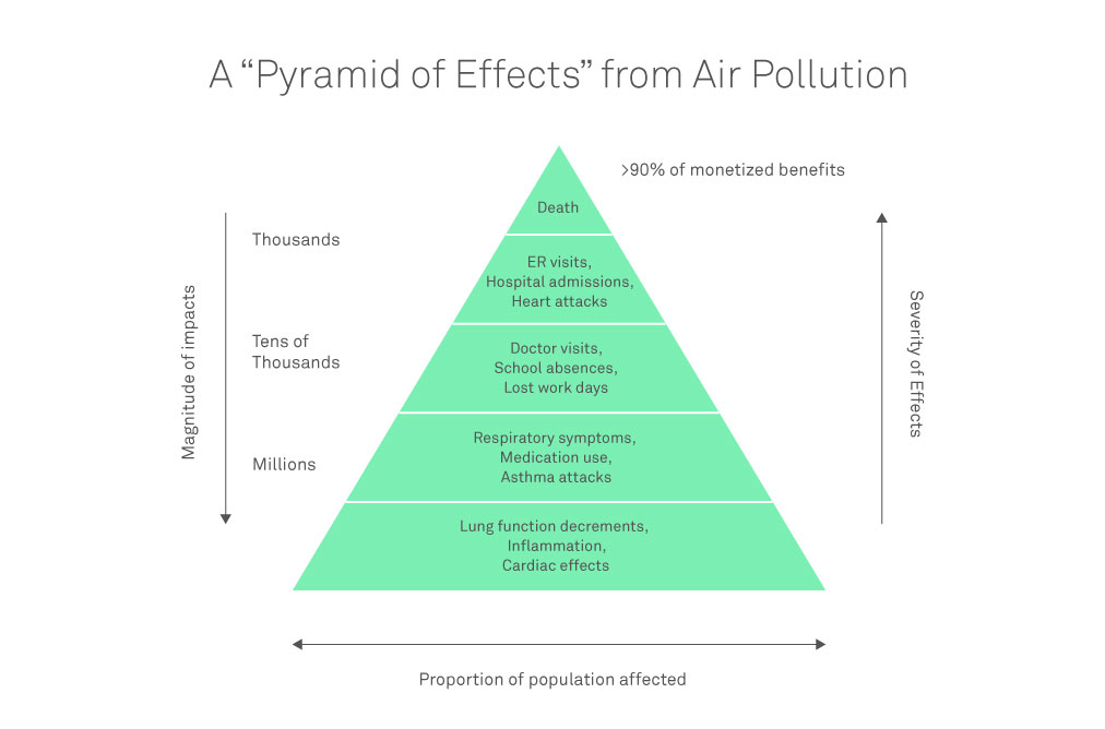Air pollution effects - pyramid
