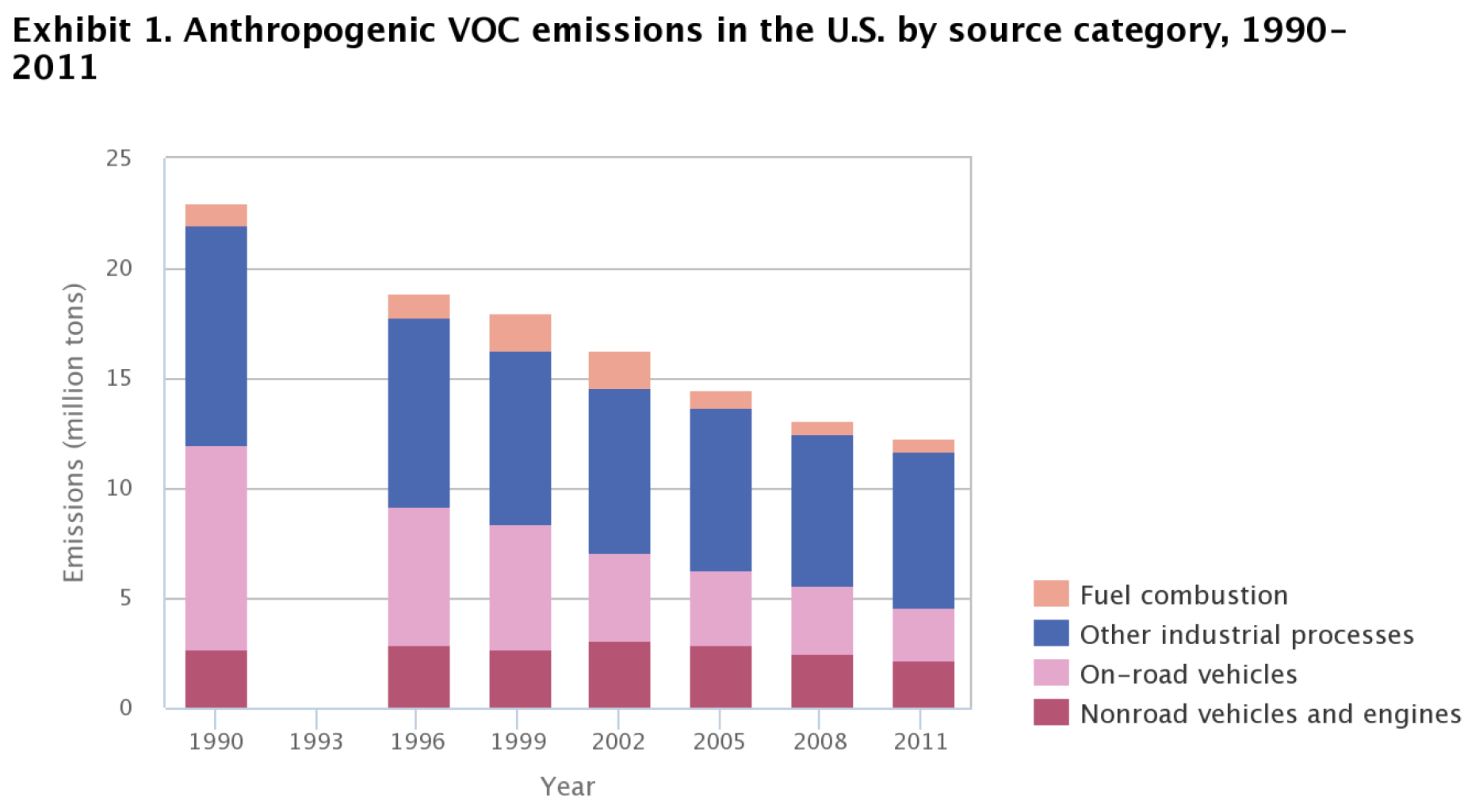 VOC reduction trend in USA