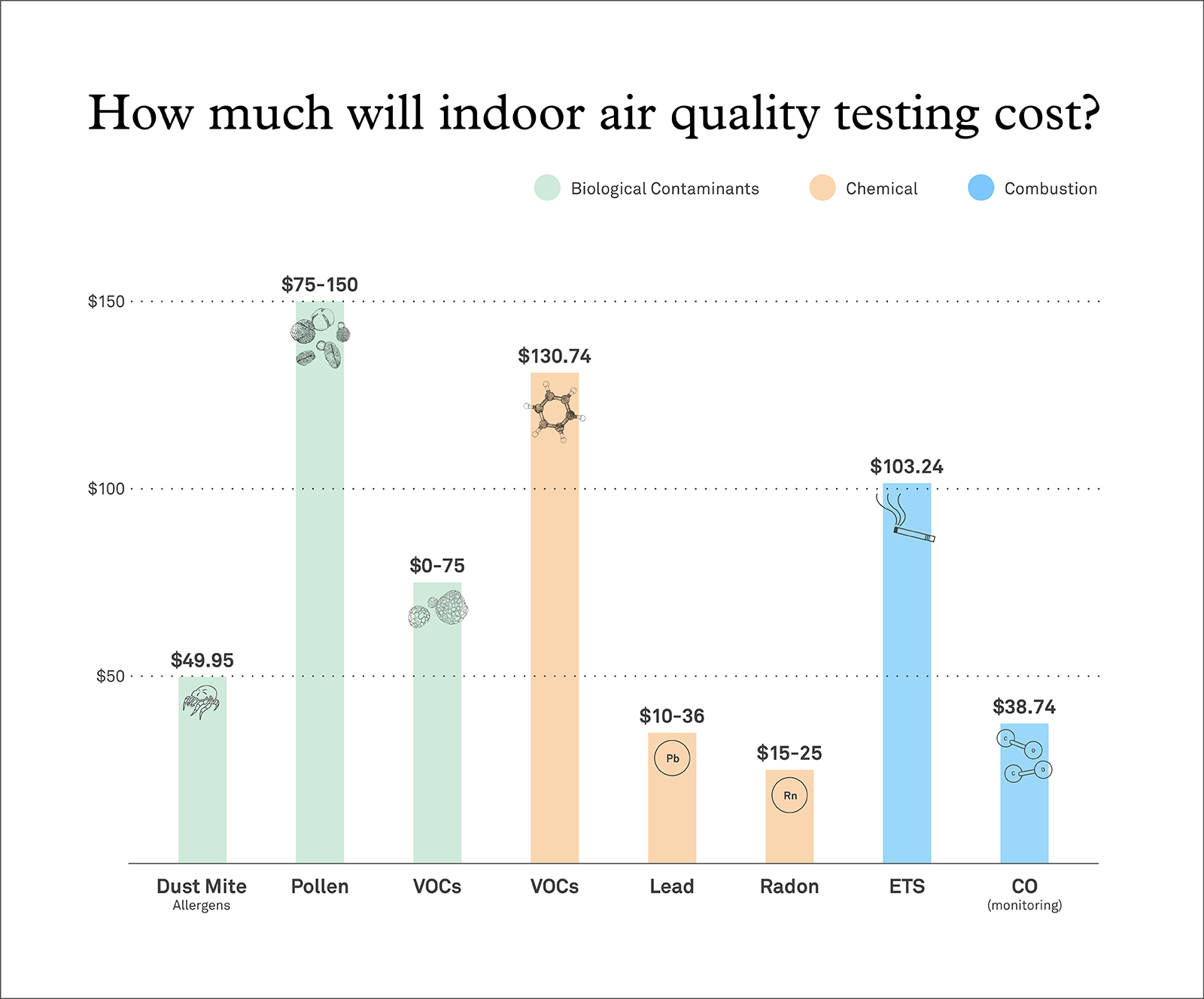 costs of indoor air quality testing - bar graph