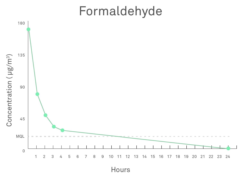Graph of Molekule air purifier destruction of formaldehyde