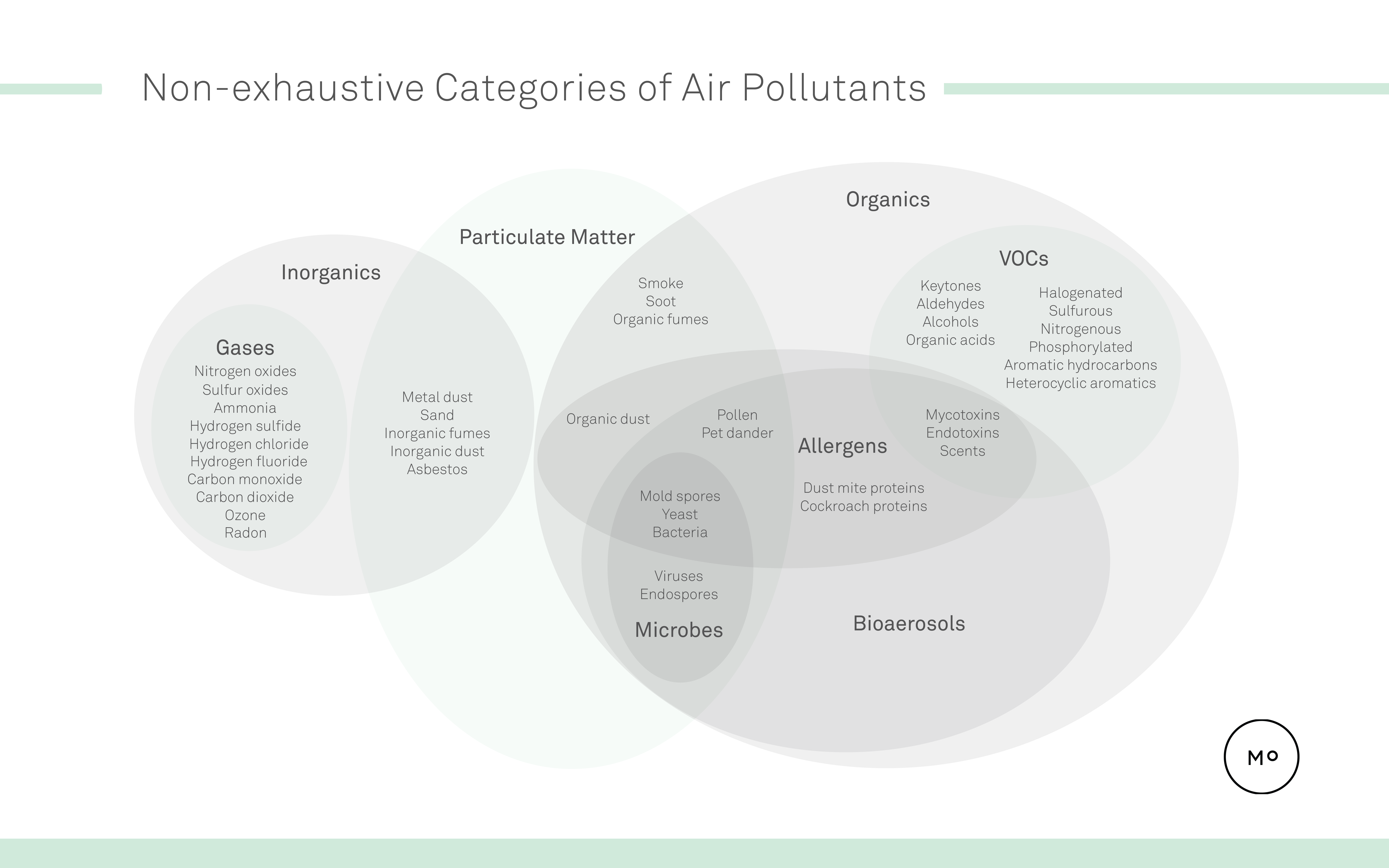 diagram-pollutant-categories-particulate-matter-mold-viruses-vocs
