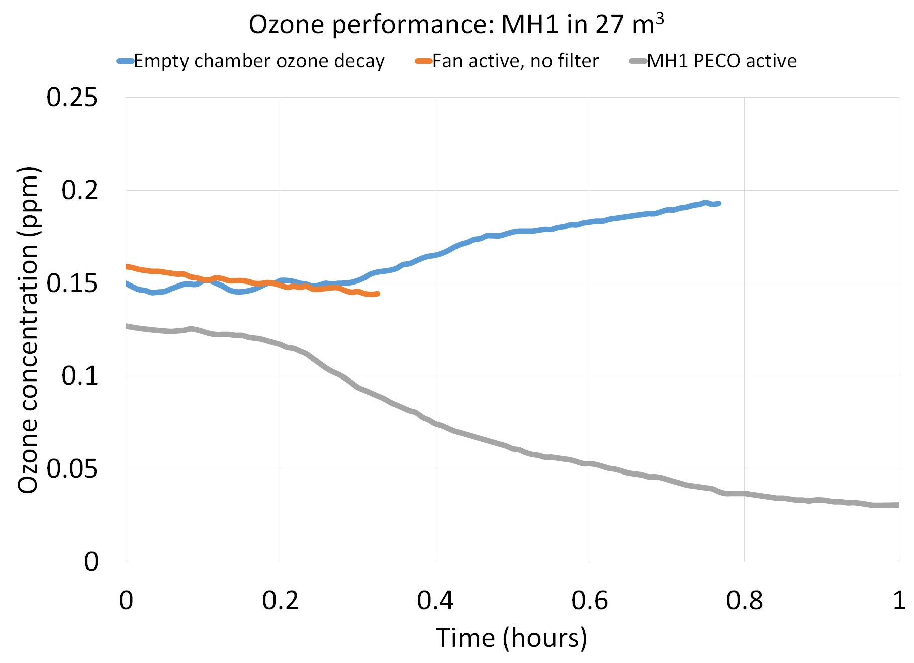 Graph showing ozone degradation by Molekule